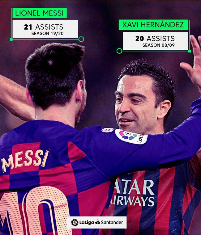 梅西超越哈维成为西甲单赛季助攻王