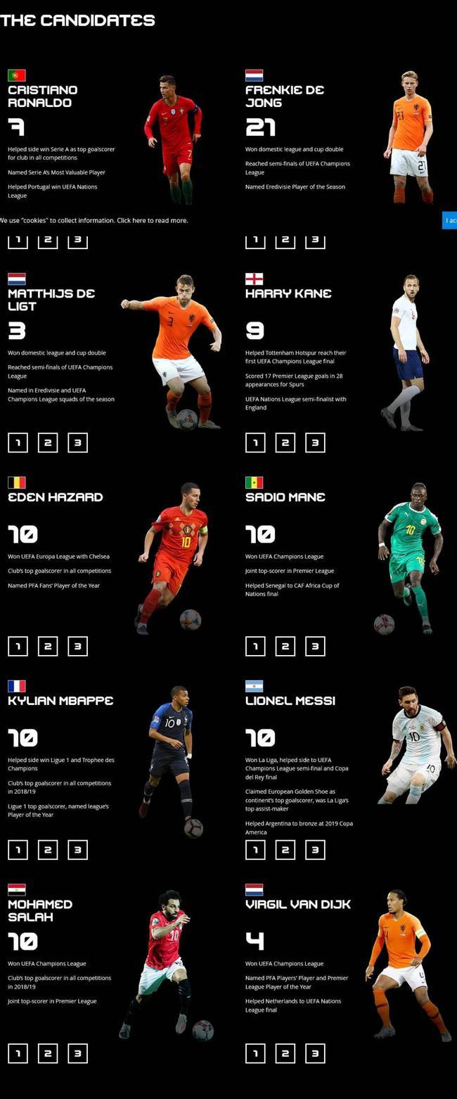 2019年度最佳男足運動員10人候選名單
