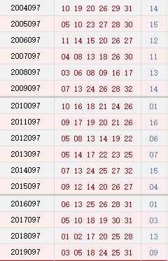 双色球097期历史同期号码汇总