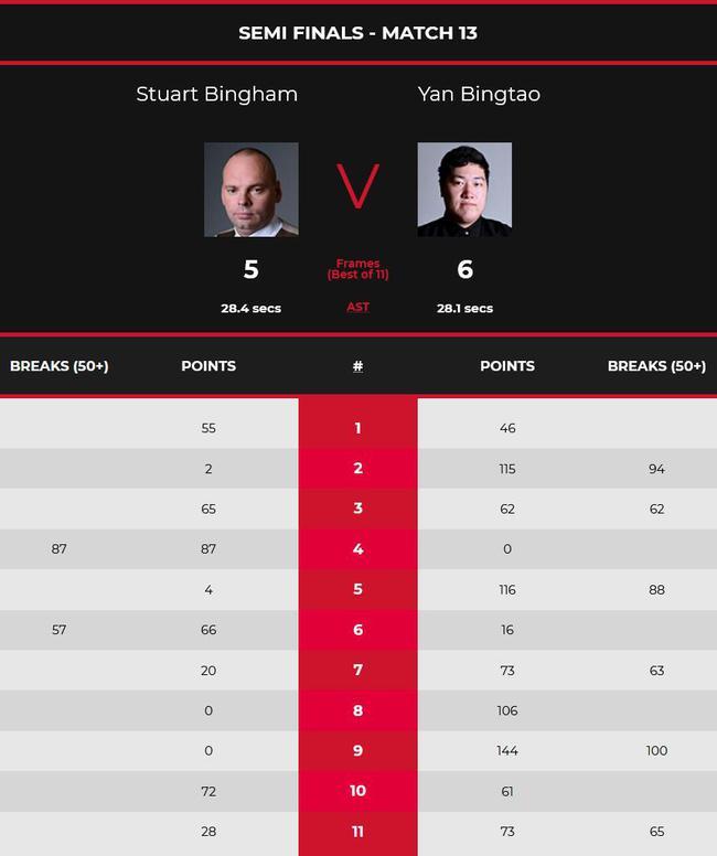 颜丙涛单杆破百6-5宾汉姆 首次打进斯诺克大师赛决赛