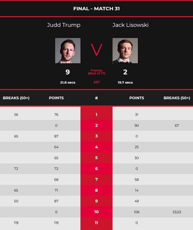 出1杆单杆破百和5杆50+,以9-2大胜现世界排名第14位的利索夫斯基