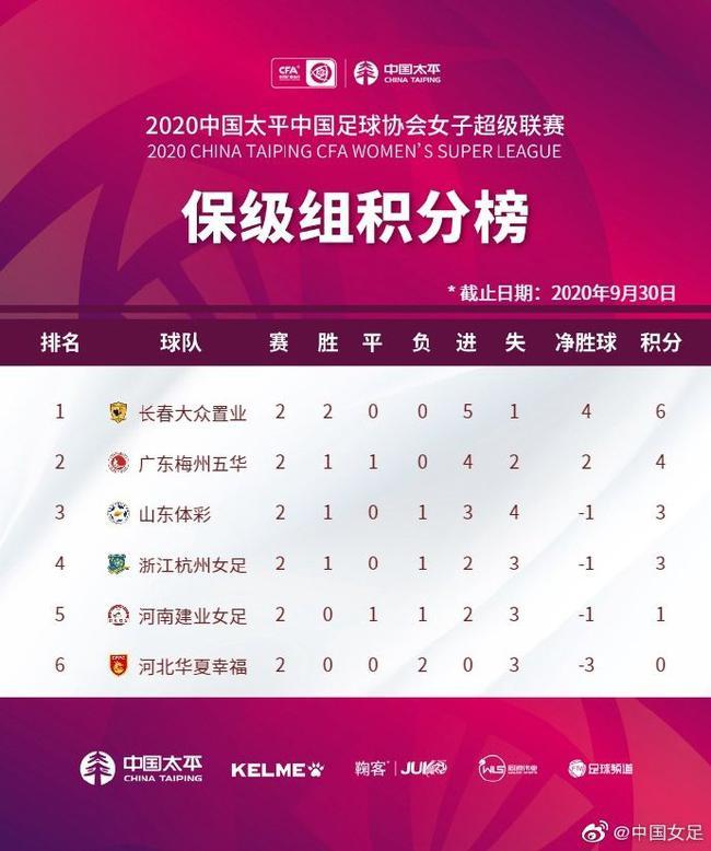 女超保级组第二轮综述:长春两连胜 河北0-1杭州