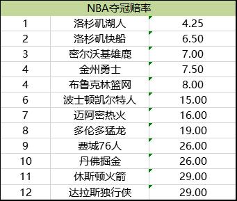 NBA夺冠赔率