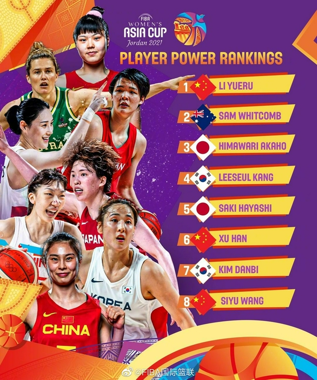 FIBA女篮亚洲杯球员实力榜:李月汝高居榜首