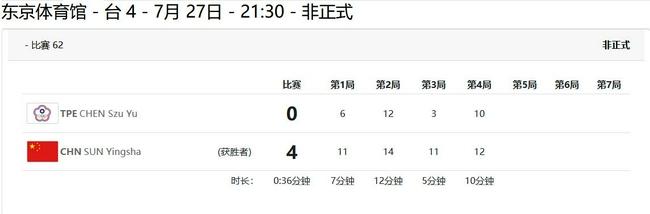 孙颖莎4-0胜陈思羽 奥运首秀一日双赛2连胜进8强