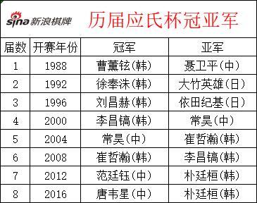 【博狗体育】应氏杯柯洁内战胜江维杰 上届冠亚军止步16强