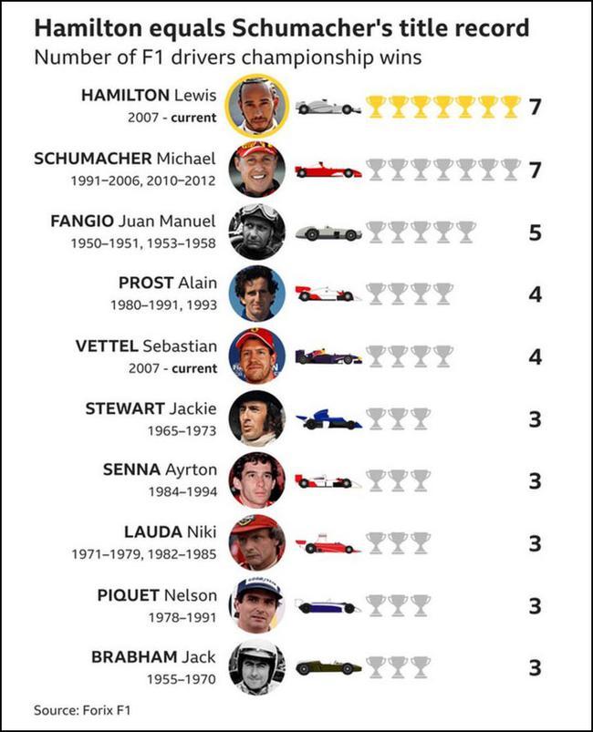 众次F1总冠军车手榜
