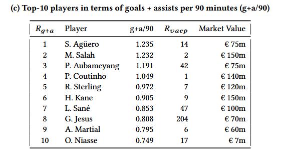 英超17-18赛季平均每90分钟进球+助攻前10名球员