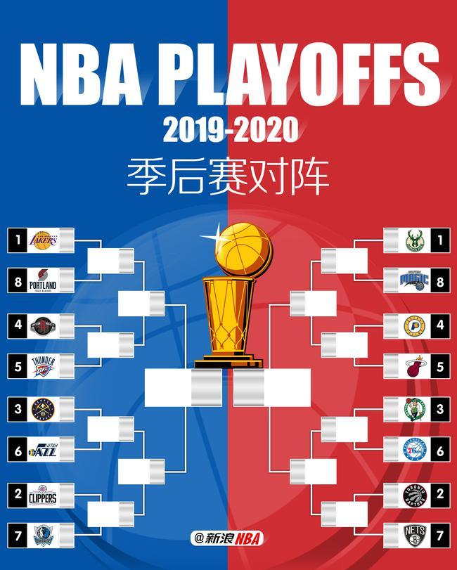 NBA2019-20赛季季后赛对阵图插图