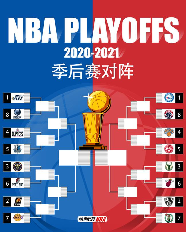 NBA2020-21赛季季后赛对阵图