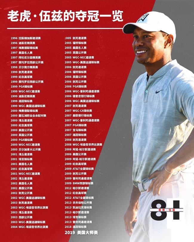伍兹美巡赛81冠一览。 图/社交媒体