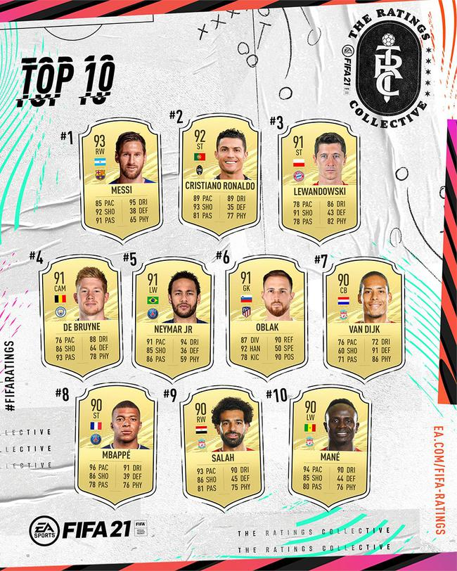 FIFA21评分前十名