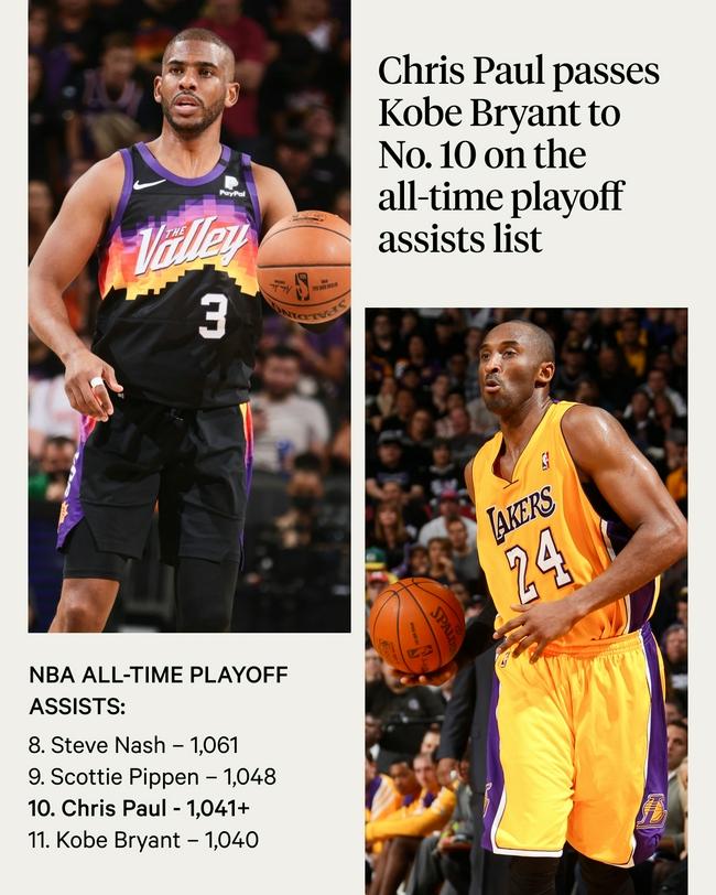 【博狗扑克】保罗季后赛助攻数超越科比 升至NBA历史第十位