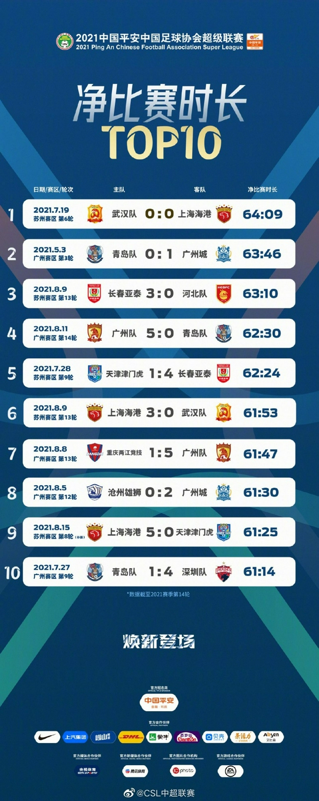 中超官方净比赛时长TOP10:武汉vs海港排名第一位