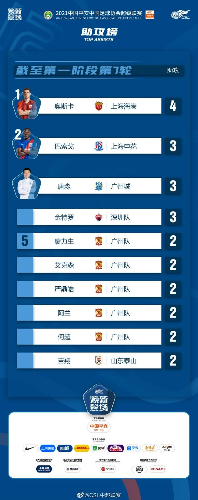 中超前7轮助攻榜:奥斯卡领跑 广州队5将并列第3