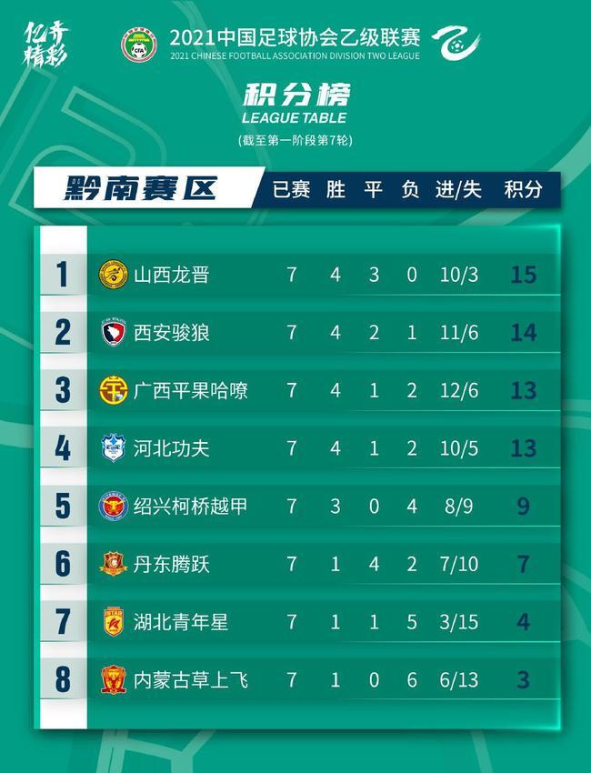 中乙A组综述:山西龙晋大胜领跑 西安河北3连胜