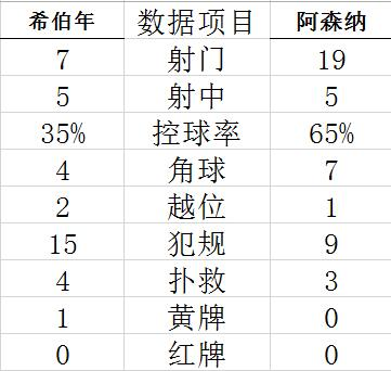 【博狗扑克】热身-门将低级失误 佩佩失点 阿森纳1-2首战落败