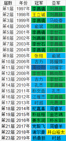 历届LG杯冠军