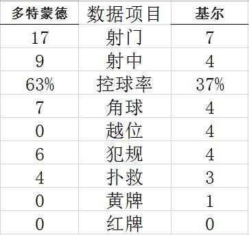 Technical Statistics