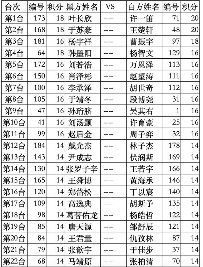 2020全国围棋定段赛青少年男子组第12轮对阵
