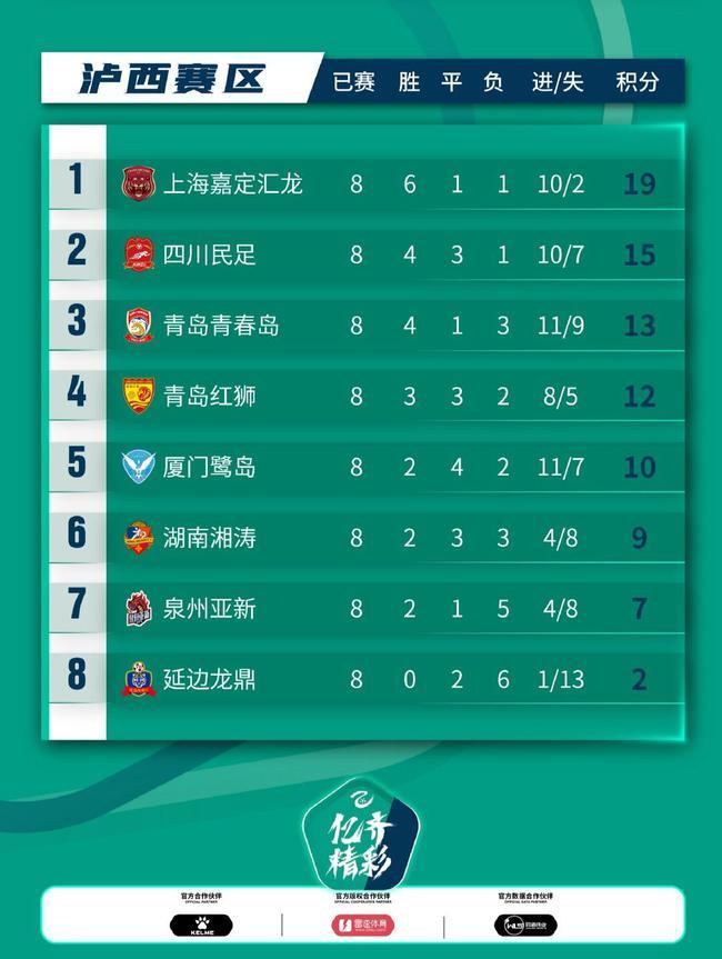 中乙C组综述:四川民足升至次席 上海稳坐榜首