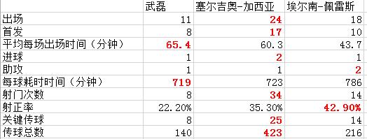 武磊跟另外两人边锋的数据对比