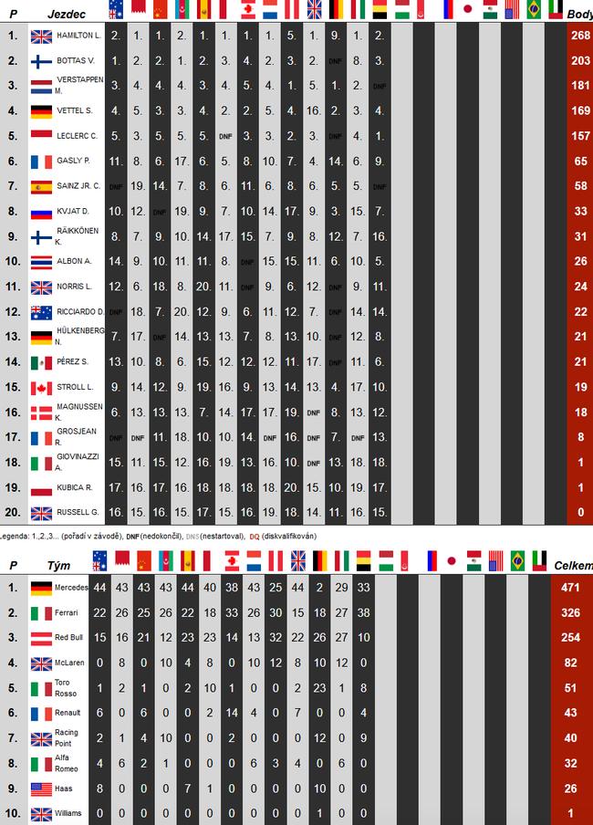 F1车手/车队积分榜