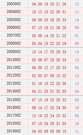 双色球002期历史同期号码汇总