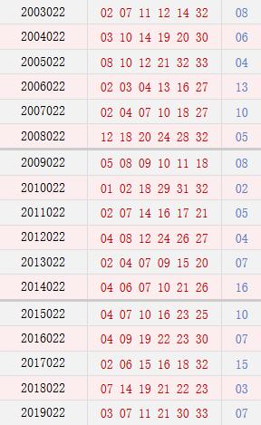 双色球022期历史同期号码汇总