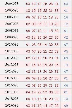 双色球098期历史同期号码汇总