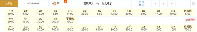 中国球员10年后再登欧洲赛场 赔率挺西班牙人大胜