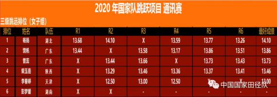 中国田协主办的线上通讯赛成绩表。中国田协提供