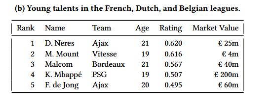17-18赛季荷兰、比利时及法国联赛97后球员的VAEP