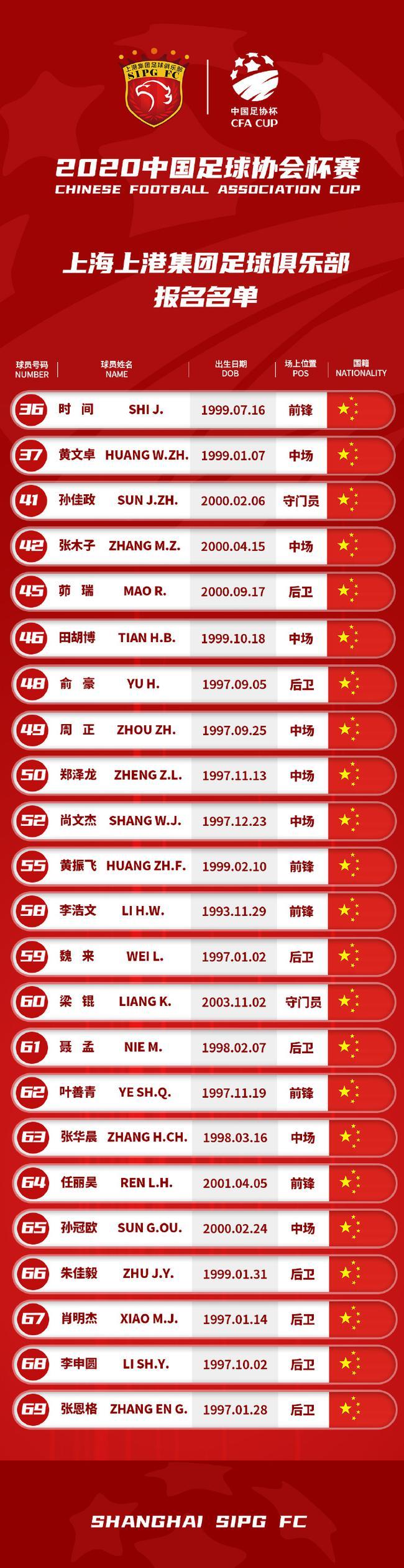 上港足协杯名单:预备队班底出战 04队伍教练挂帅
