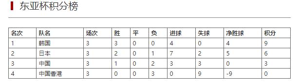 2019东亚杯汇总:韩国力克日本夺冠 中国收获季军