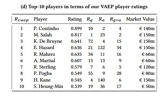英超17-18赛季VAEP前10名的球员