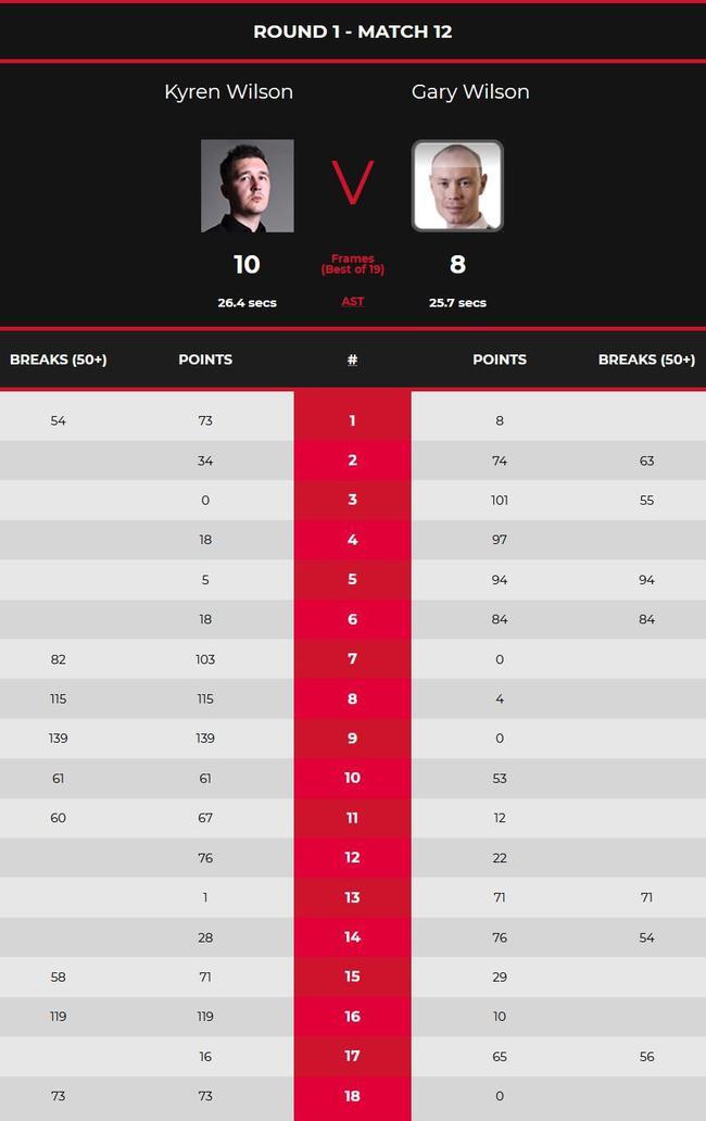 世锦赛K-威尔逊3杆破百6杆50+ 连续第6年晋级16强