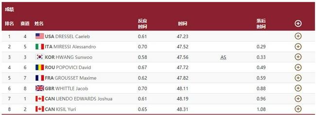 100自半决赛俄选手第1 韩国小将破宁泽涛亚洲纪录