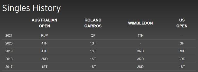 首位95后大满贯男单冠军诞生 梅德韦杰夫未来可期