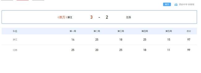 全运男排青年组浙江3-2江苏进决赛 将与山东争冠
