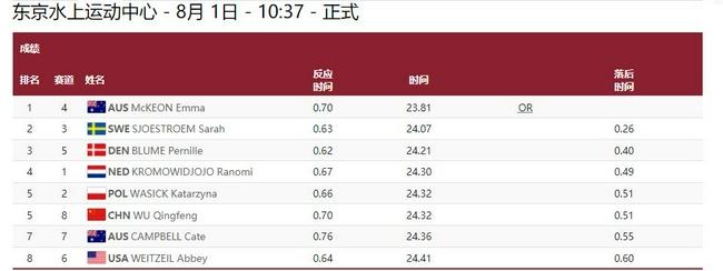 女50自决赛澳选手夺冠破奥运纪录 吴卿风名列第五