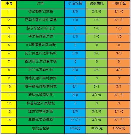 [新浪彩票]足彩20019期投注策略:马尔默客胜可信