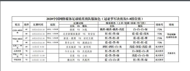 中国网络媒体足球精英赛冠亚季军决赛及5-8排位赛队服颜色