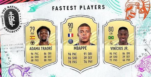 FIFA21速度榜有1人并肩姆巴佩 第1传球大师是他