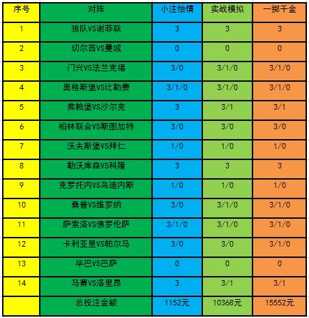 [新浪彩票]足彩21042期投注策略:曼城客胜可信