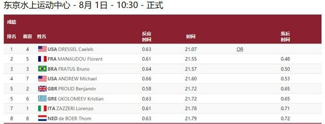 男50自决赛德雷塞尔夺冠破奥运纪录 个人项第三金