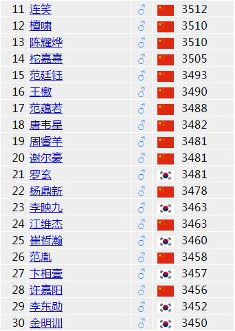 世界排名朴廷桓领跑柯洁第二 前十中国占半