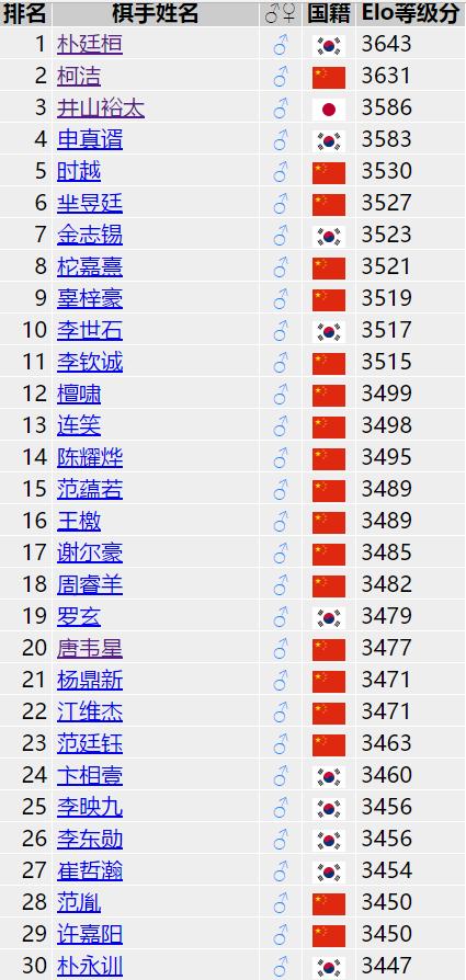 世界排名朴廷桓领先柯洁12分 唐韦星降至20位