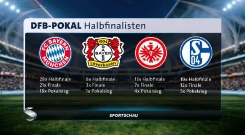 德国杯四强出炉:拜仁领衔 4队均在德甲排前6