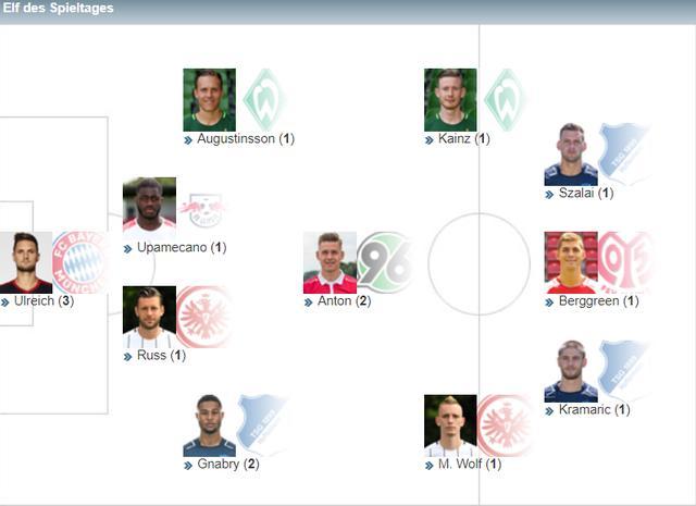 德甲第22轮最佳阵容:拜仁门将领衔 多特无人入选